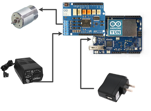 Arduino board, motor shield, DC motor and powers used for the board and motor. This is very simple.