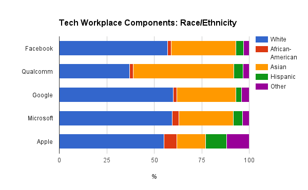 Select tech race/ethnicity