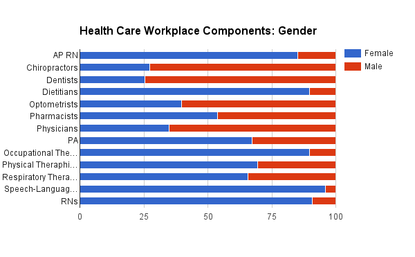 Gender ratios in health care