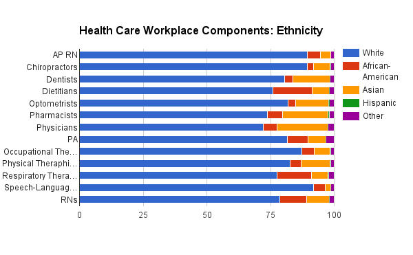 Race ratios in some health care