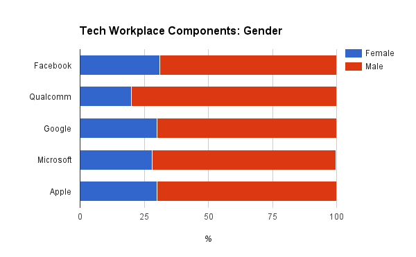 Gender ratios in select tech