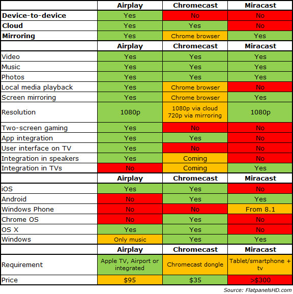 Airplay, Chromecast and Miracast comparison sheet [from FlatPanelsHD.com]